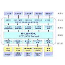 东和讯 DHX呼叫中心系统产品图片主图
