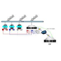 海阔 CDP系统产品图片主图